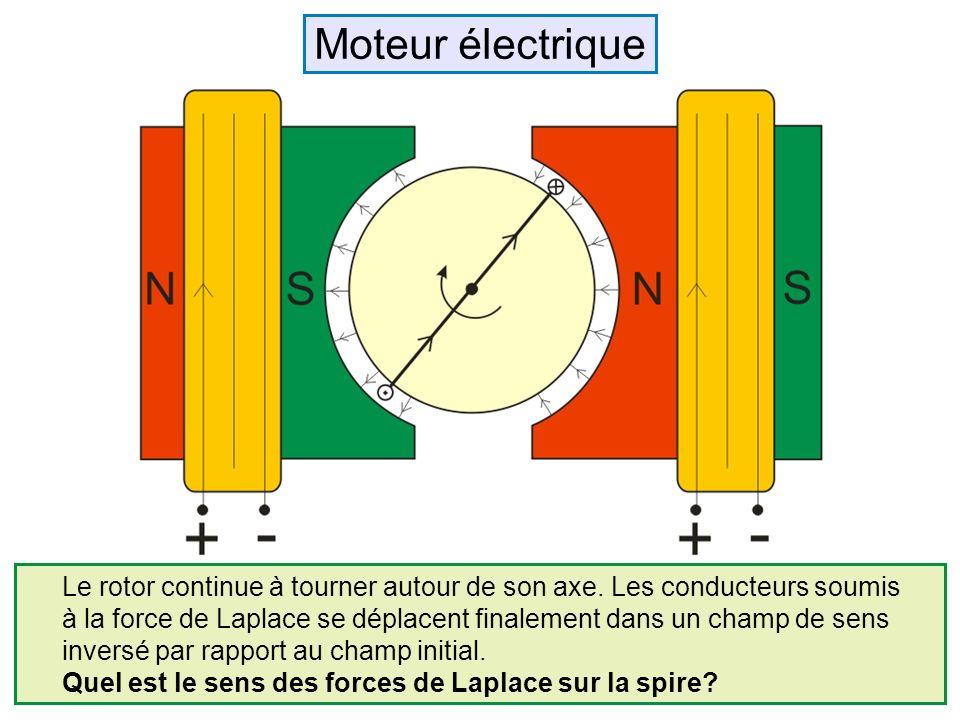 Le rotor continue à tourner autour de son axe. Les conducteurs soumis à la force de Laplace se déplacent finalement dans un champ de sens inversé par