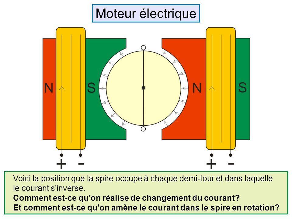 Voici la position que la spire occupe à chaque demi-tour et dans laquelle le courant s'inverse. Comment est-ce qu'on réalise de changement du courant?