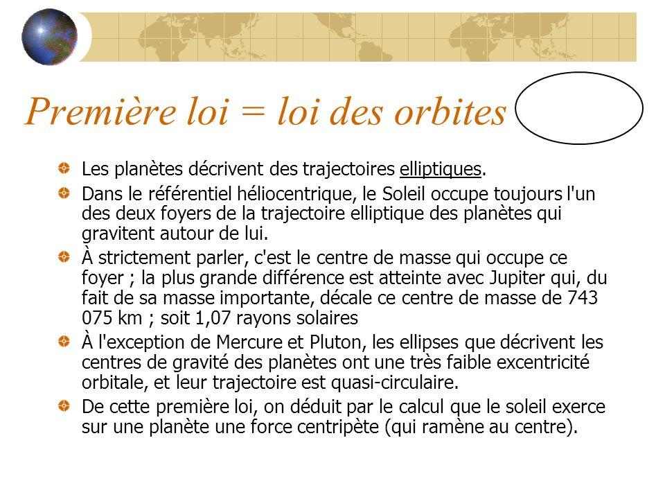 Première loi = loi des orbites Les planètes décrivent des trajectoires elliptiques.