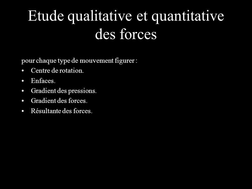 Etude qualitative et quantitative des forces pour chaque type de mouvement figurer : Centre de rotation. Enfaces. Gradient des pressions. Gradient des