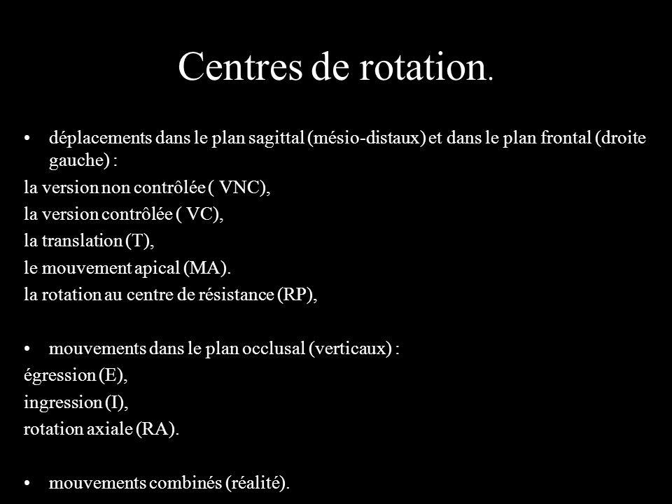 Centres de rotation. déplacements dans le plan sagittal (mésio-distaux) et dans le plan frontal (droite gauche) : la version non contrôlée ( VNC), la