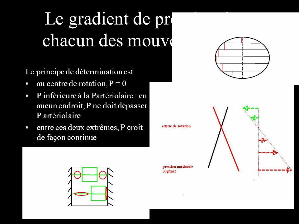 Le gradient de pression dans chacun des mouvements type Le principe de détermination est au centre de rotation, P = 0 P inférieure à la Partériolaire