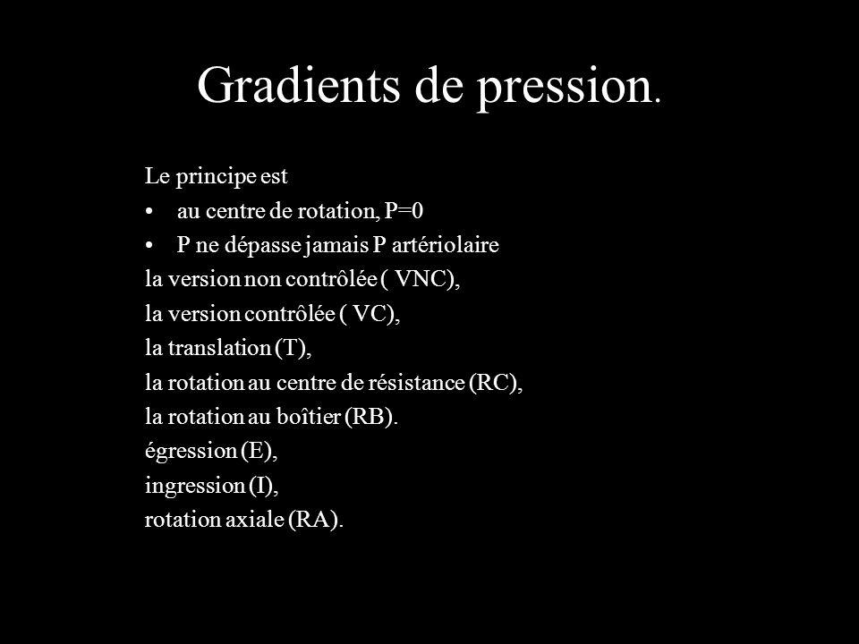 Gradients de pression. Le principe est au centre de rotation, P=0 P ne dépasse jamais P artériolaire la version non contrôlée ( VNC), la version contr
