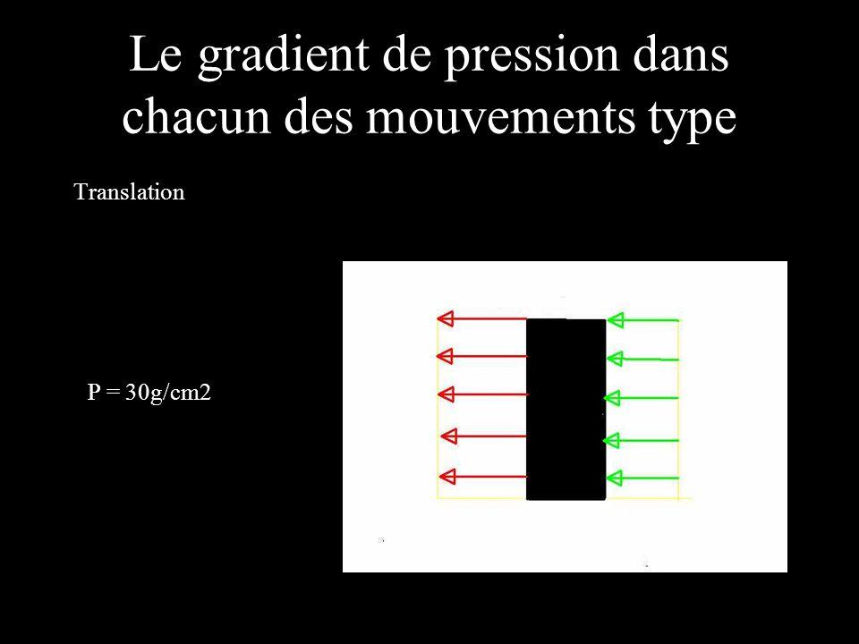Le gradient de pression dans chacun des mouvements type Translation P = 30g/cm2