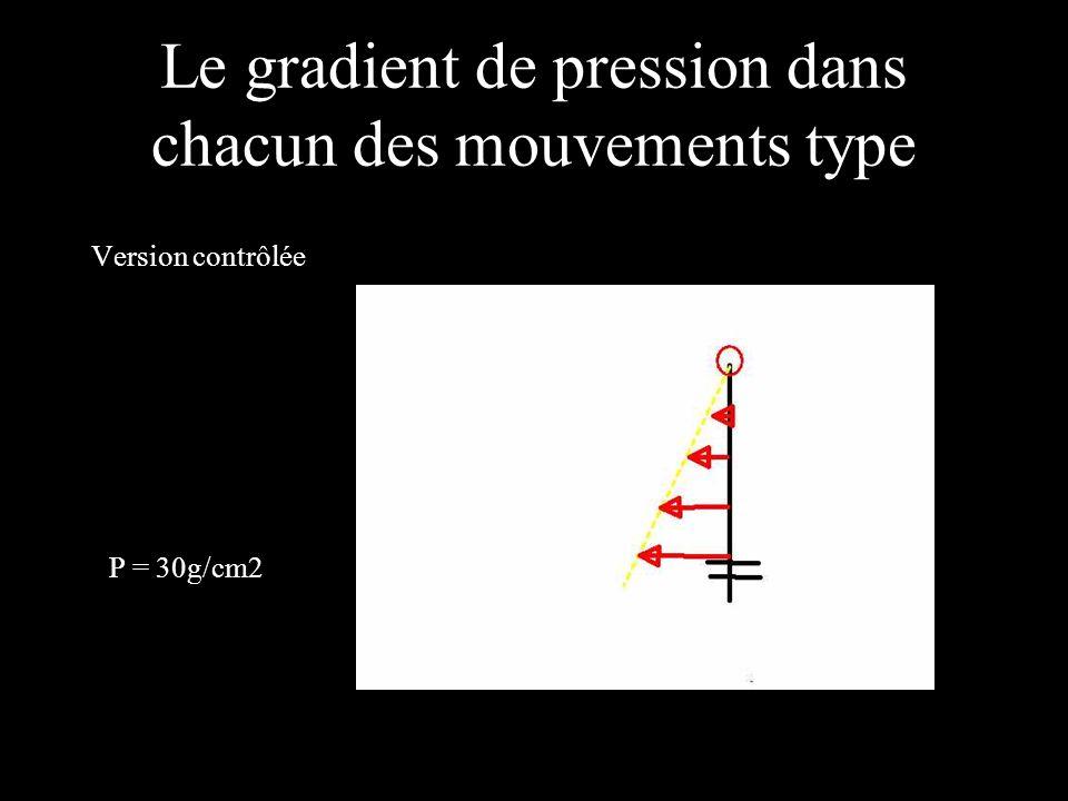 Le gradient de pression dans chacun des mouvements type Version contrôlée P = 30g/cm2