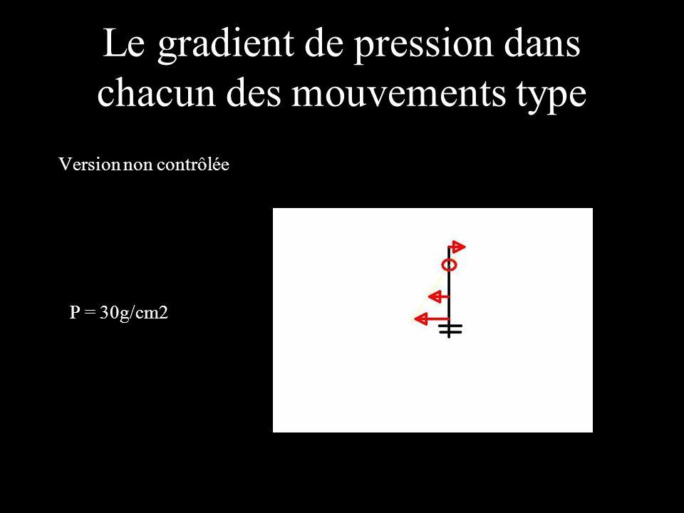 Le gradient de pression dans chacun des mouvements type Version non contrôlée P = 30g/cm2
