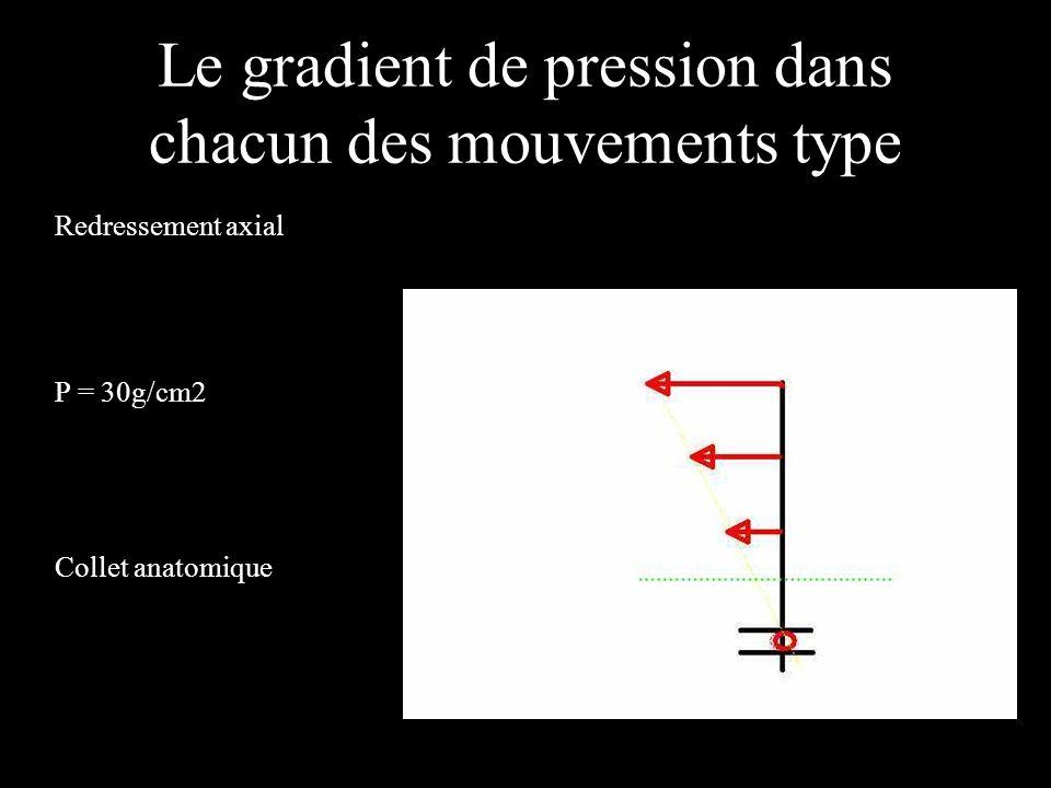 Le gradient de pression dans chacun des mouvements type Redressement axial P = 30g/cm2 Collet anatomique
