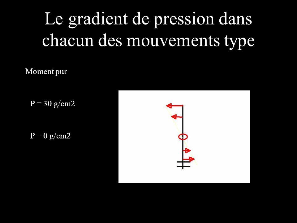 Le gradient de pression dans chacun des mouvements type Moment pur P = 30 g/cm2 P = 0 g/cm2