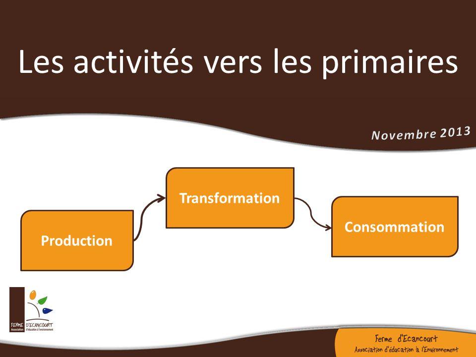 Les activités vers les primaires Production Transformation Consommation