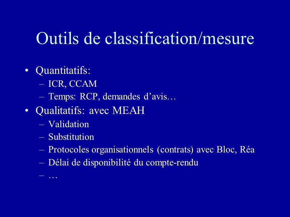 Outils de classification/mesure Quantitatifs: –ICR, CCAM –Temps: RCP, demandes davis… Qualitatifs: avec MEAH –Validation –Substitution –Protocoles org