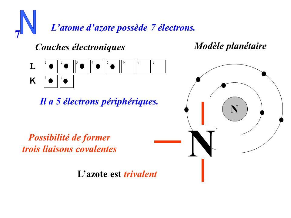 Modèle planétaire Couches électroniques Latome dazote possède 7 électrons. Il a 5 électrons périphériques. 1 2 K L 1 2 4 3 5 6 8 7 7 N Représentation
