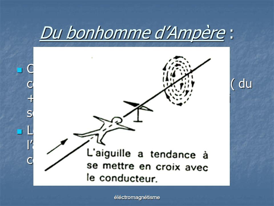 éléctromagnétisme Du bonhomme dAmpère : Coucher le bonhomme face au conducteur, le courant conventionnel ( du + au - ) lui entrant par les pieds et lu