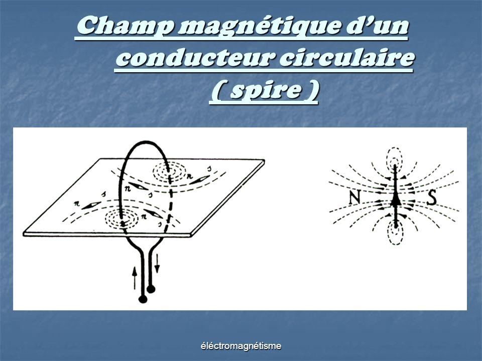 éléctromagnétisme Champ magnétique dun conducteur circulaire ( spire )