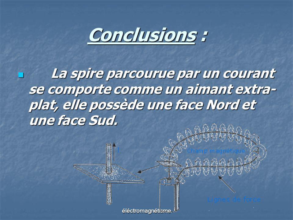 Conclusions : La spire parcourue par un courant se comporte comme un aimant extra- plat, elle possède une face Nord et une face Sud. La spire parcouru
