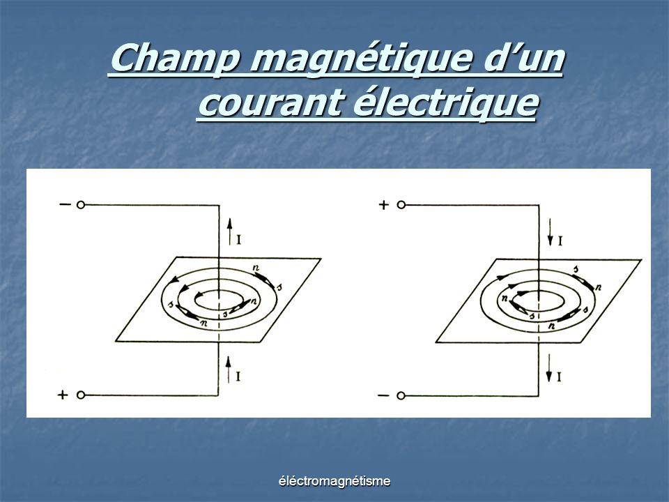Champ magnétique dun courant électrique