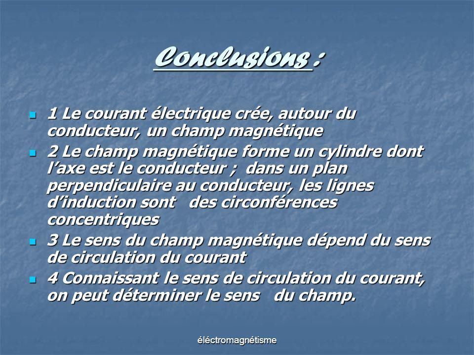 Conclusions : 1Le courant électrique crée, autour du conducteur, un champ magnétique 2Le champ magnétique forme un cylindre dont laxe est le conducteu