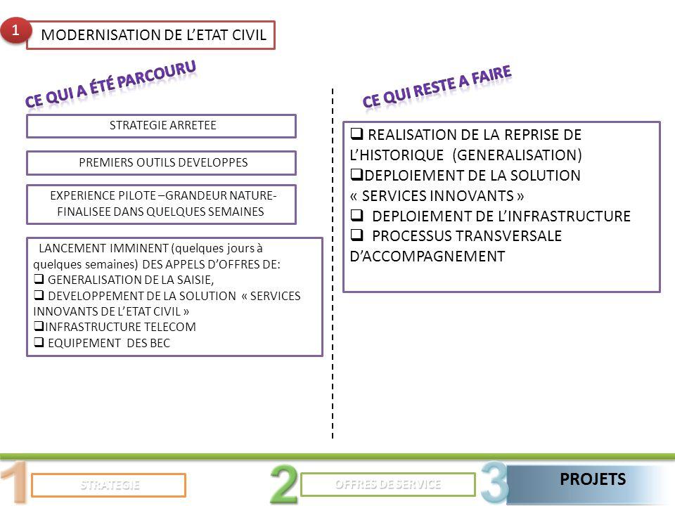 STRATEGIE STRATEGIE PROJETS OFFRES DE SERVICE MODERNISATION DE LETAT CIVIL 1 1 REALISATION DE LA REPRISE DE LHISTORIQUE (GENERALISATION) DEPLOIEMENT DE LA SOLUTION « SERVICES INNOVANTS » DEPLOIEMENT DE LINFRASTRUCTURE PROCESSUS TRANSVERSALE DACCOMPAGNEMENT STRATEGIE ARRETEE PREMIERS OUTILS DEVELOPPES EXPERIENCE PILOTE –GRANDEUR NATURE- FINALISEE DANS QUELQUES SEMAINES LANCEMENT IMMINENT (quelques jours à quelques semaines) DES APPELS DOFFRES DE: GENERALISATION DE LA SAISIE, DEVELOPPEMENT DE LA SOLUTION « SERVICES INNOVANTS DE LETAT CIVIL » INFRASTRUCTURE TELECOM EQUIPEMENT DES BEC