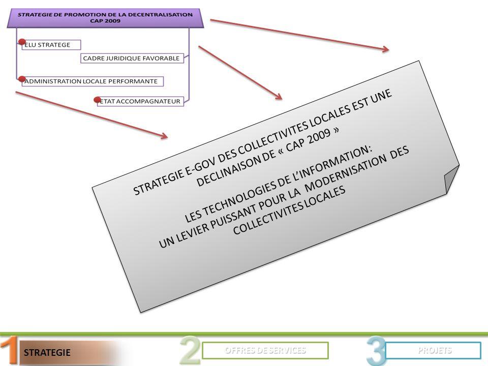 OFFRES DE SERVICES STRATEGIE PROJETS PROJETS STRATEGIE E-GOV DES COLLECTIVITES LOCALES EST UNE DECLINAISON DE « CAP 2009 » LES TECHNOLOGIES DE LINFORMATION: UN LEVIER PUISSANT POUR LA MODERNISATION DES COLLECTIVITES LOCALES STRATEGIE E-GOV DES COLLECTIVITES LOCALES EST UNE DECLINAISON DE « CAP 2009 » LES TECHNOLOGIES DE LINFORMATION: UN LEVIER PUISSANT POUR LA MODERNISATION DES COLLECTIVITES LOCALES