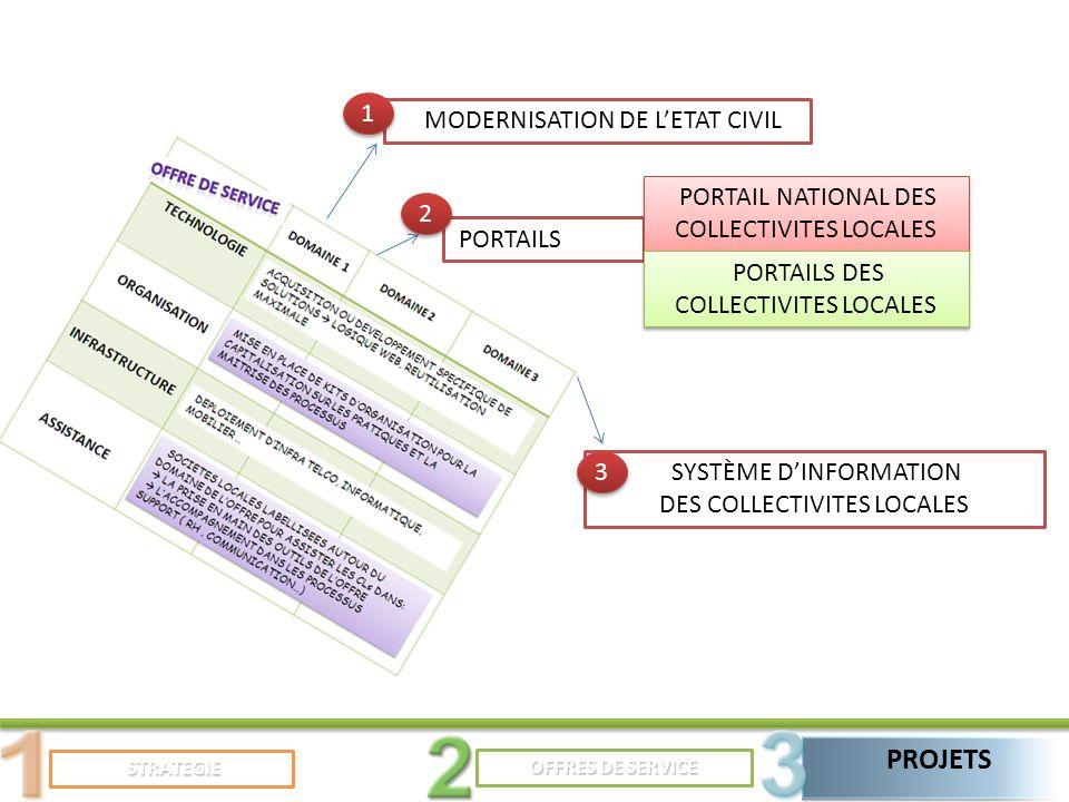 STRATEGIE STRATEGIE PROJETS OFFRES DE SERVICE MODERNISATION DE LETAT CIVIL PORTAILS SYSTÈME DINFORMATION DES COLLECTIVITES LOCALES 1 1 2 2 3 3 PORTAIL NATIONAL DES COLLECTIVITES LOCALES PORTAILS DES COLLECTIVITES LOCALES