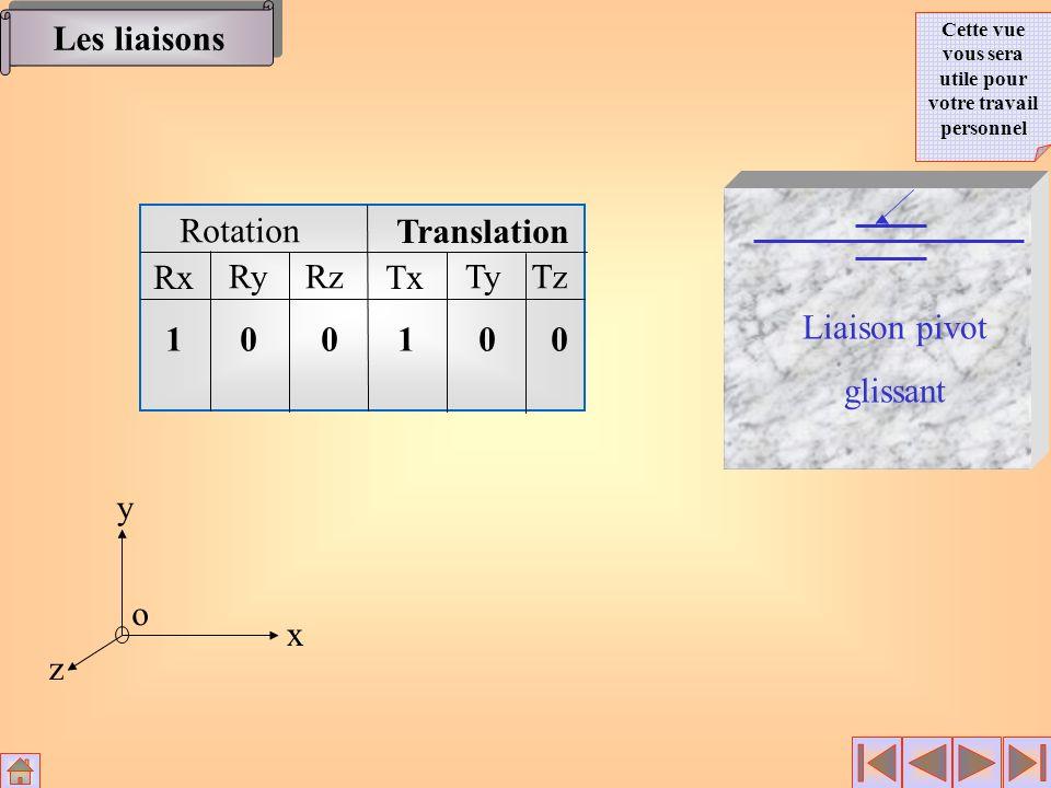 Rotation Translation Rx RyRz Tx TyTz 10 0 100 Liaison pivot glissant Les liaisons Cette vue vous sera utile pour votre travail personnel x y z o