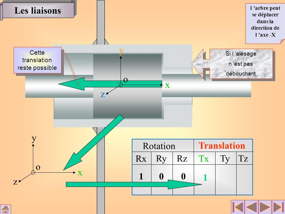 Rotation Translation Rx RyRz Tx TyTz x y z o 100 1 Si l alésage n est pas débouchant Si l alésage n est pas débouchant x y z o Les liaisons l arbre pe