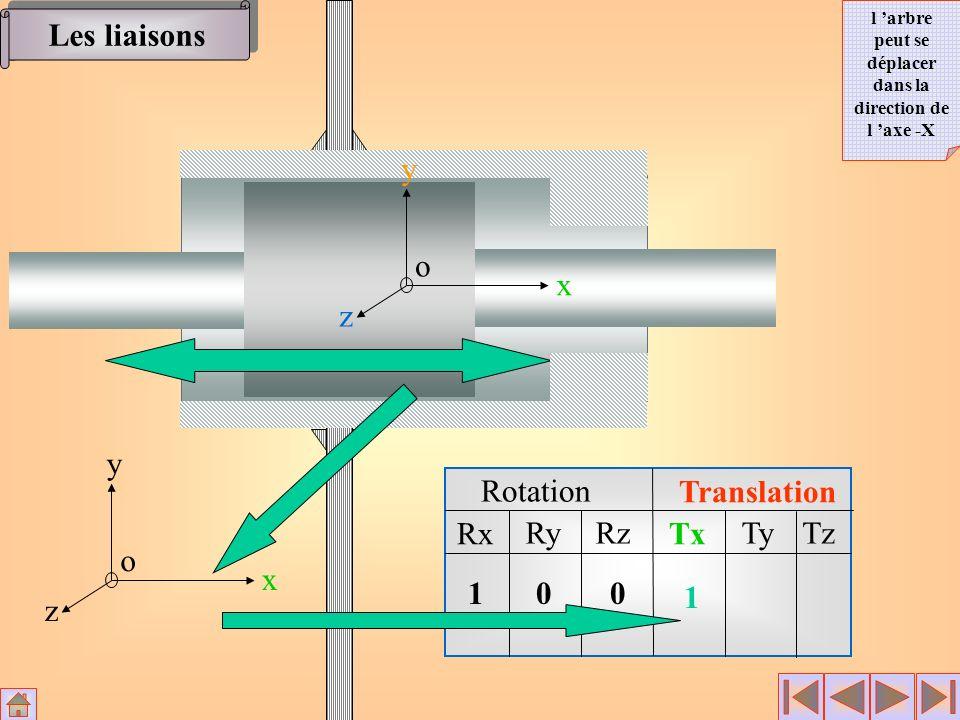 Rotation Translation Rx RyRz Tx TyTz x y z o 100 1 x y z o Les liaisons l arbre peut se déplacer dans la direction de l axe -X