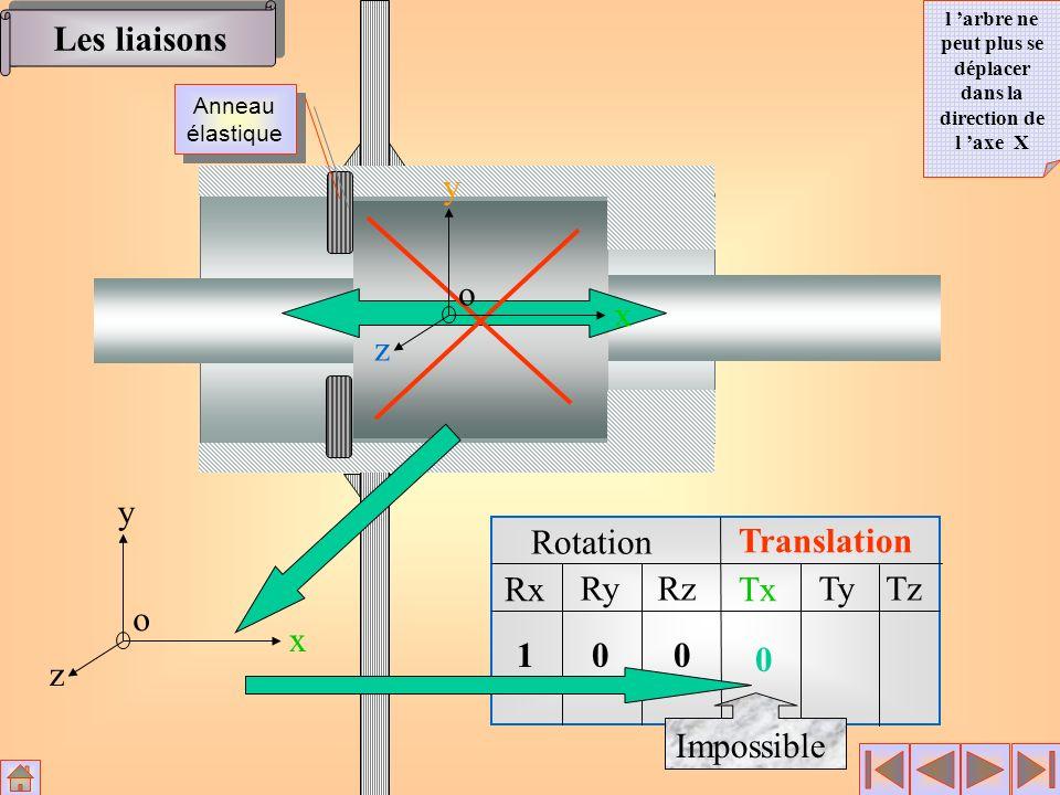 Rotation Translation Rx RyRz Tx TyTz x y z o 100 0 Impossible x y z o Les liaisons l arbre ne peut plus se déplacer dans la direction de l axe X Annea