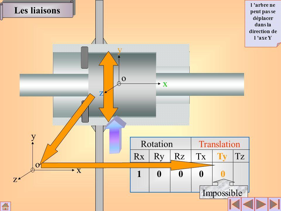 Rotation Translation Rx RyRz Tx TyTz x y z o 1000 0 Impossible x y z o Les liaisons l arbre ne peut pas se déplacer dans la direction de l axe Y