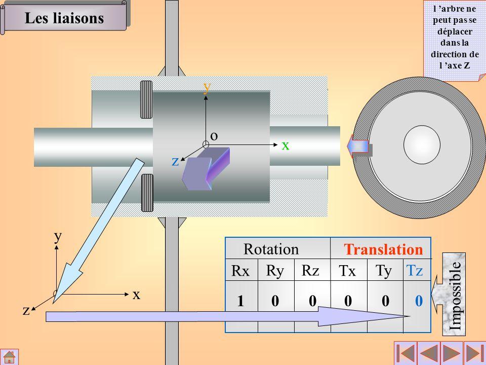 Rotation Translation Rx RyRz Tx TyTz x y z o 10000 0 Impossible x y z o Les liaisons l arbre ne peut pas se déplacer dans la direction de l axe Z