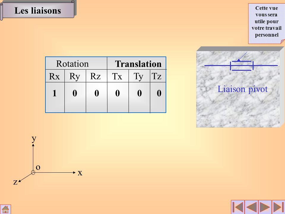 Rotation Translation Rx RyRz Tx TyTz x y z o 10 0 000 Liaison pivot Les liaisons Cette vue vous sera utile pour votre travail personnel
