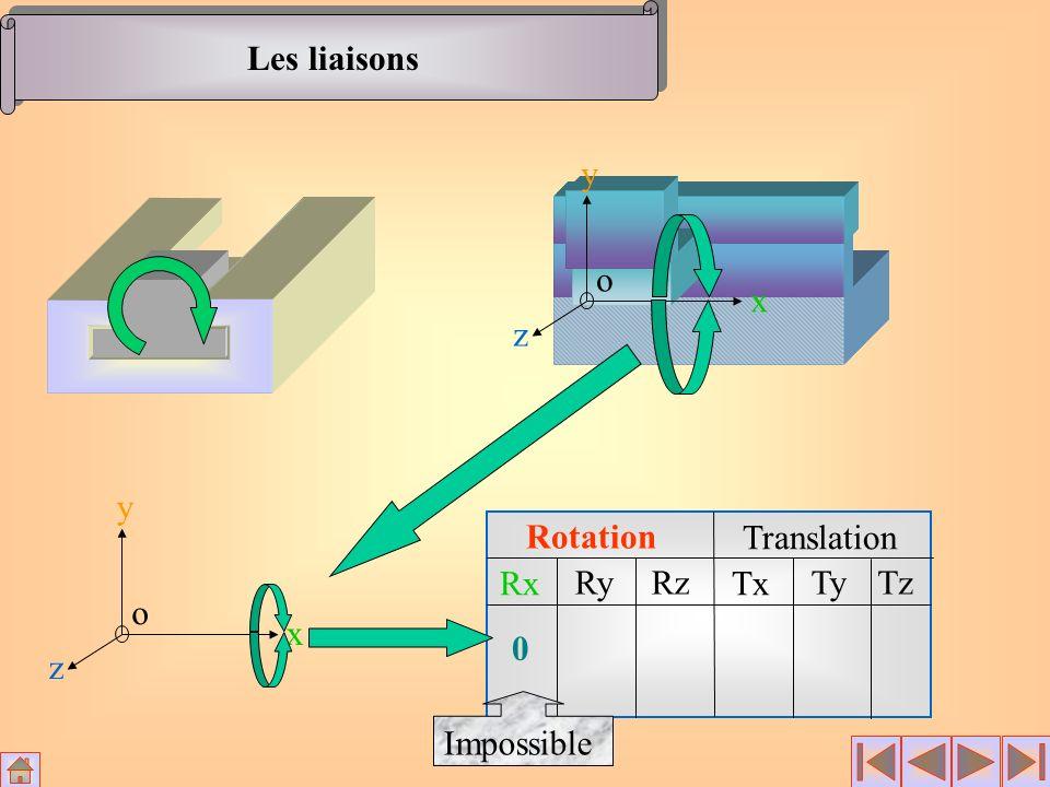 Les liaisons Rotation Translation Rx RyRz Tx TyTz x y z o 0 x y z o Impossible