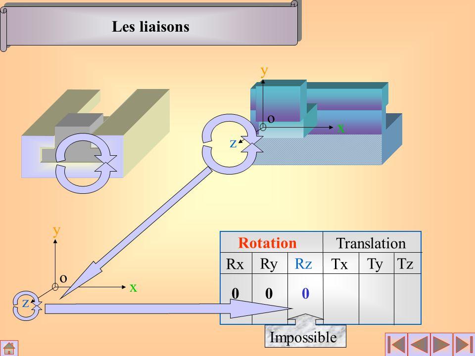 Les liaisons x y z o x y z o Rotation Translation Rx RyRz Tx TyTz 00 0 Impossible