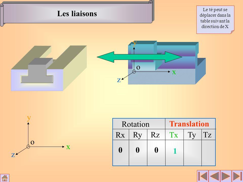 Les liaisons x y z o Le té peut se déplacer dans la table suivant la direction de X x y z o Rotation Translation Rx RyRz Tx TyTz 000 1