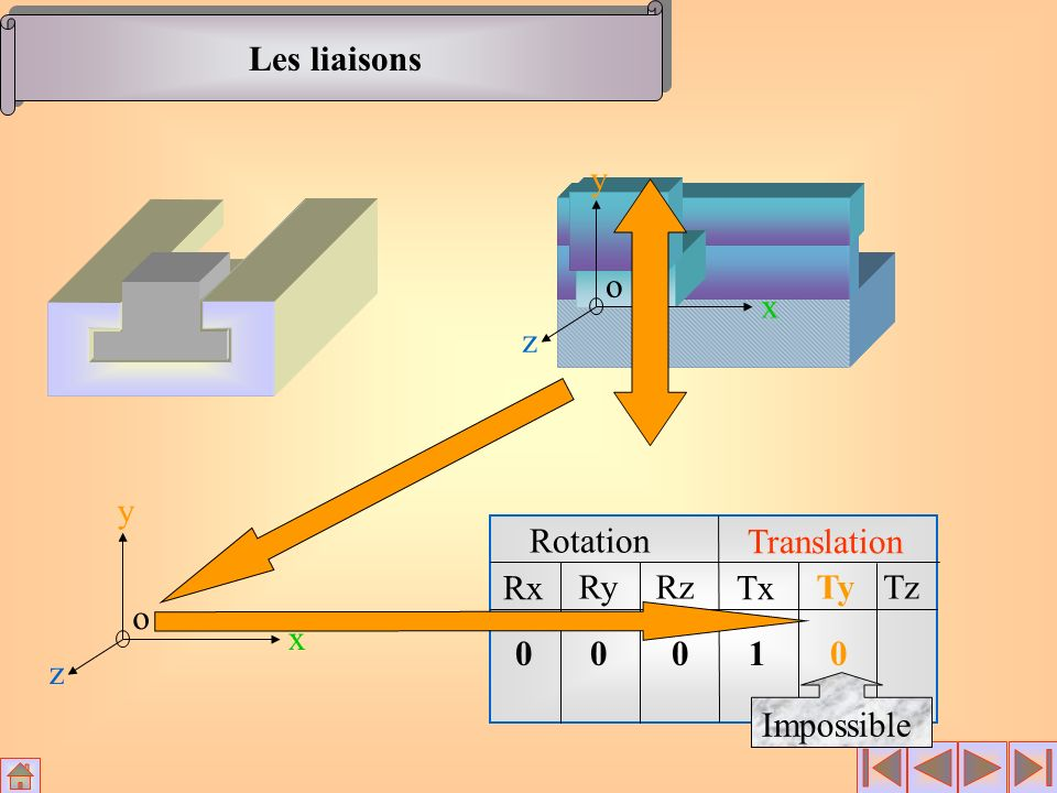 Les liaisons x y z o x y z o Rotation Translation Rx RyRz Tx TyTz 0001 0 Impossible