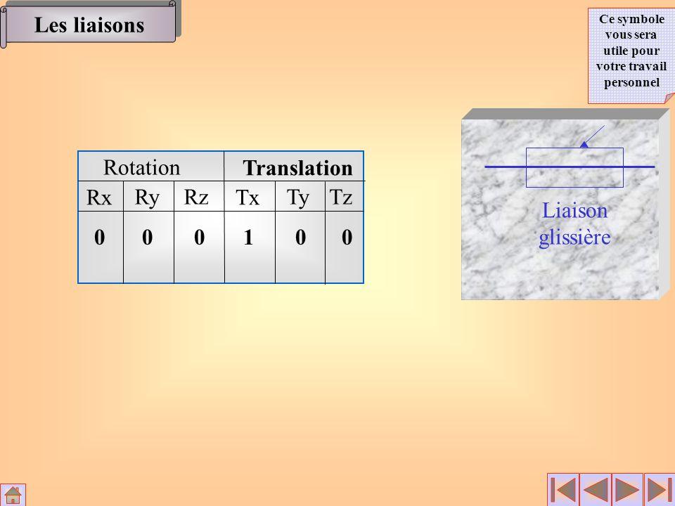Rotation Translation Rx RyRz Tx TyTz 00 0 100 Liaison glissière Les liaisons Ce symbole vous sera utile pour votre travail personnel
