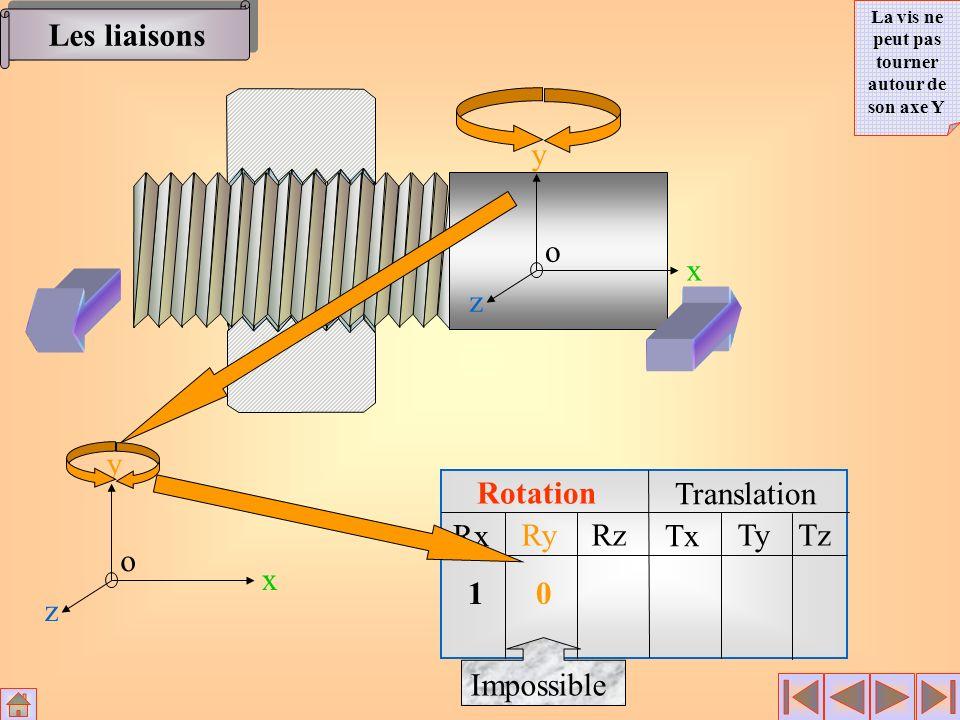 Rotation Translation Rx RyRz Tx TyTz x y z o 1 0 Impossible x y z o Les liaisons La vis ne peut pas tourner autour de son axe Y