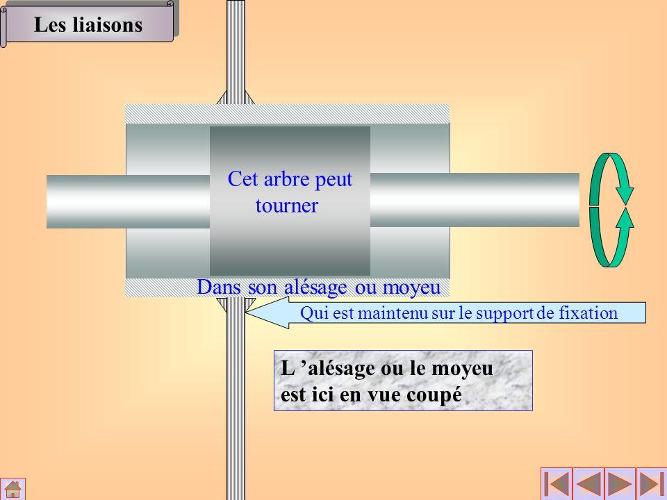 Rotation Translation Rx RyRz Tx TyTz x y z o 100 1 Si l alésage n est pas débouchant Si l alésage n est pas débouchant x y z o Les liaisons l arbre peut se déplacer dans la direction de l axe -X Cette translation reste possible