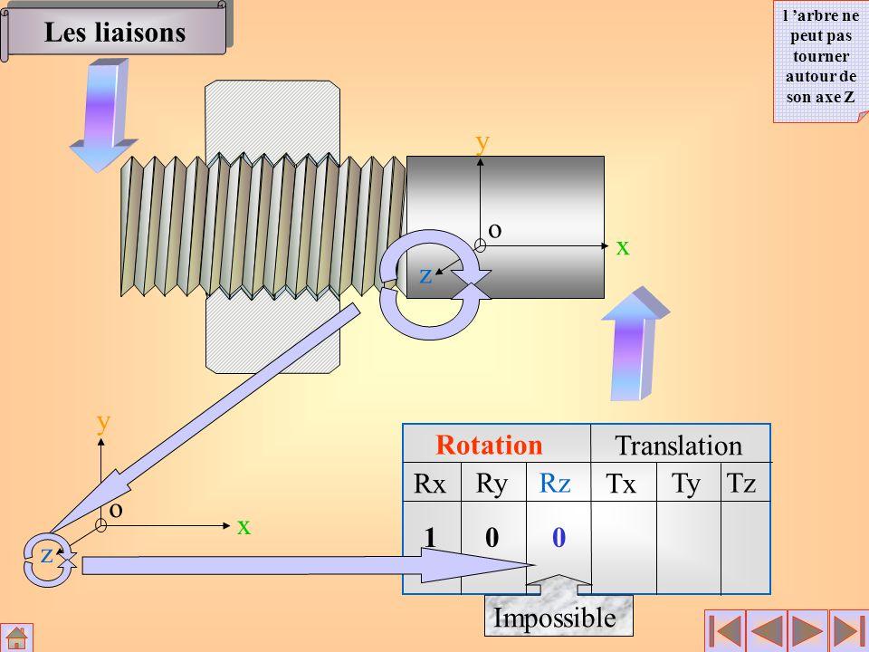 Rotation Translation Rx RyRz Tx TyTz x y z o 10 0 Impossible x y z o Les liaisons l arbre ne peut pas tourner autour de son axe Z
