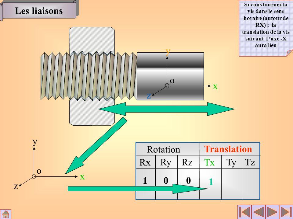 Rotation Translation Rx RyRz Tx TyTz x y z o 100 1 x y z o Les liaisons Si vous tournez la vis dans le sens horaire (autour de RX) ; la translation de