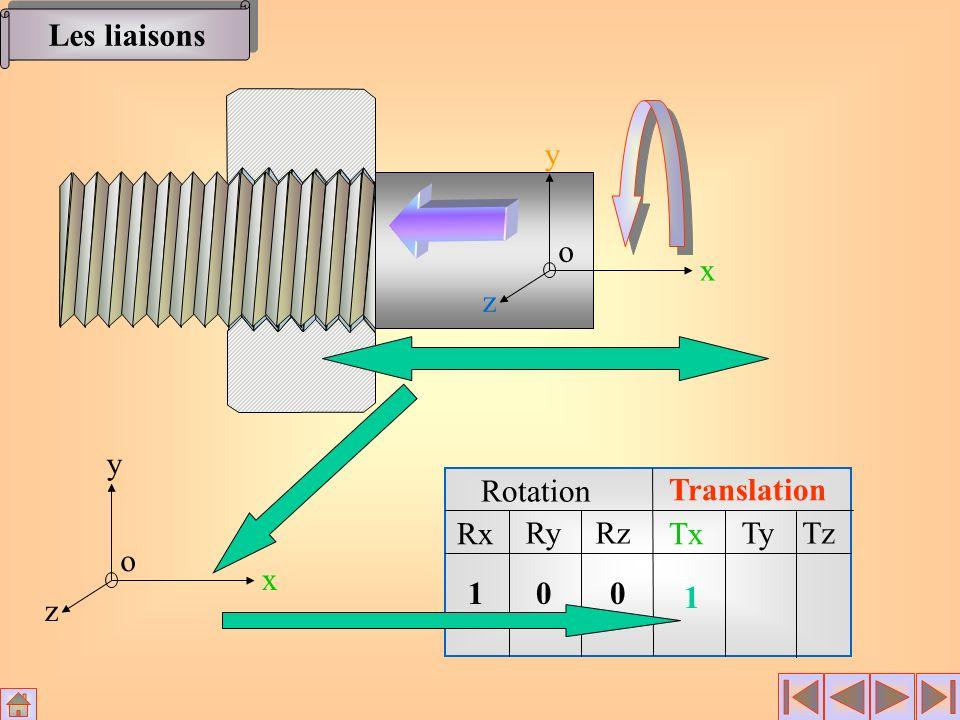 Rotation Translation Rx RyRz Tx TyTz x y z o 100 1 x y z o Les liaisons