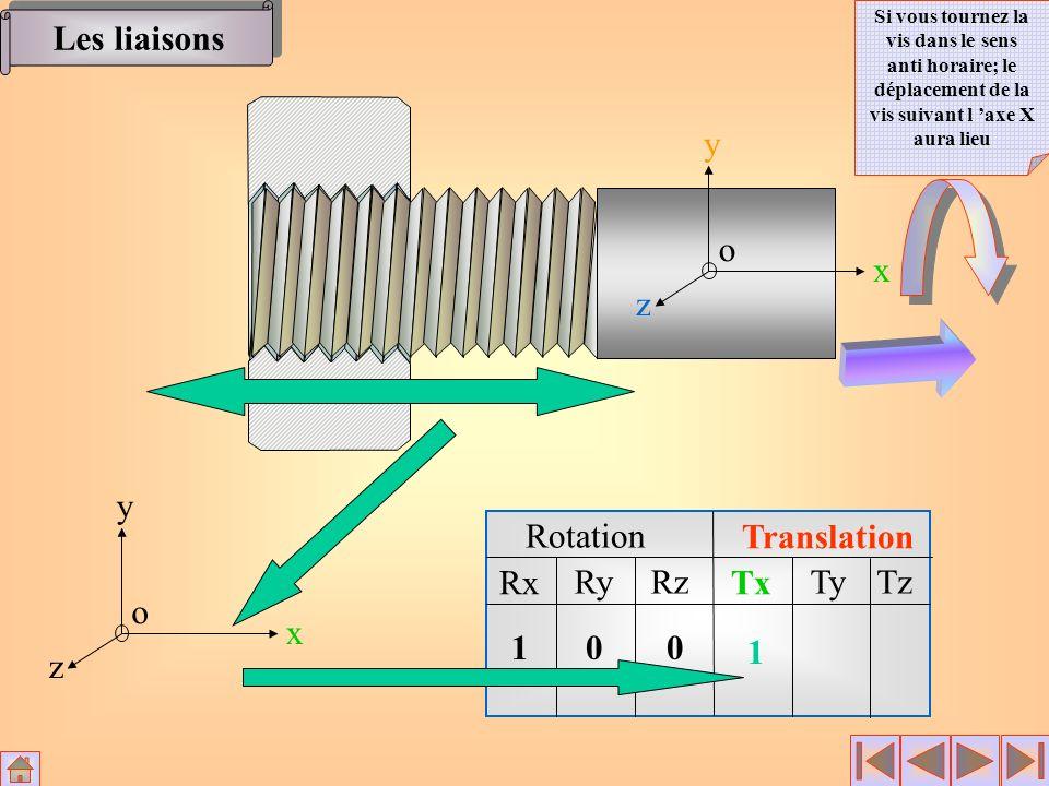 Rotation Translation Rx RyRz Tx TyTz x y z o 100 1 x y z o Les liaisons Si vous tournez la vis dans le sens anti horaire; le déplacement de la vis sui