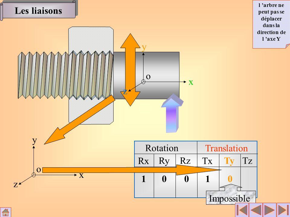 Les liaisons Rotation Translation Rx RyRz Tx TyTz x y z o 1001 0 Impossible x y z o l arbre ne peut pas se déplacer dans la direction de l axe Y