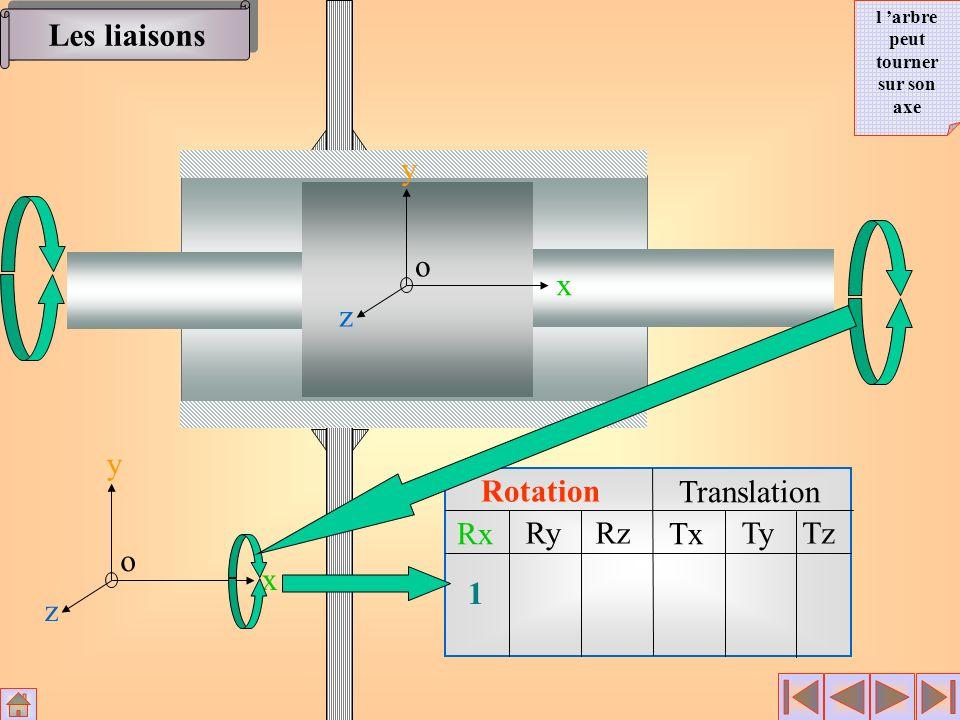 Rotation Translation Rx RyRz Tx TyTz x y z o 1 0 Impossible x y z o Les liaisons l arbre ne peut pas tourner autour de l axe Y