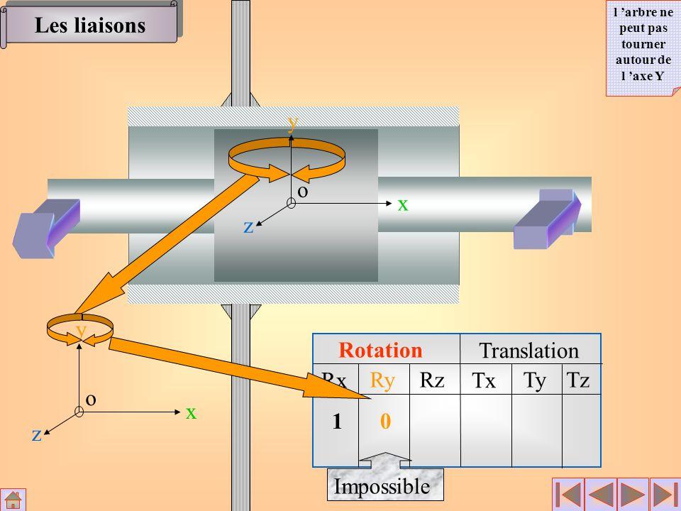 Rotation Translation Rx RyRz Tx TyTz x y z o 100 0 Impossible x y z o Les liaisons l arbre ne peut plus se déplacer dans la direction de l axe X Anneau élastique