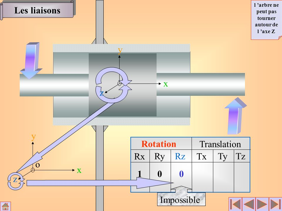 Rotation Translation Rx RyRz Tx TyTz x y z o 100 1 x y z o Les liaisons l arbre peut se déplacer dans la direction de l axe X