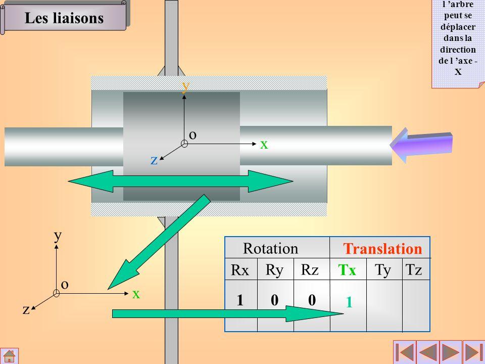 Rotation Translation Rx RyRz Tx TyTz x y z o 100 1 x y z o Les liaisons l arbre peut se déplacer dans la direction de l axe - X