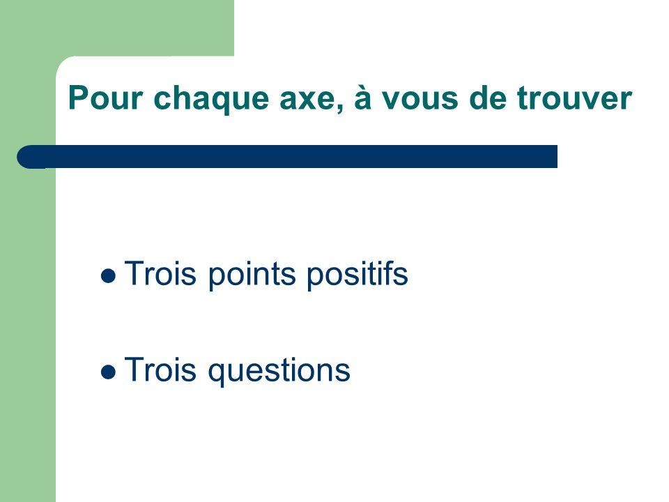 Pour chaque axe, à vous de trouver Trois points positifs Trois questions