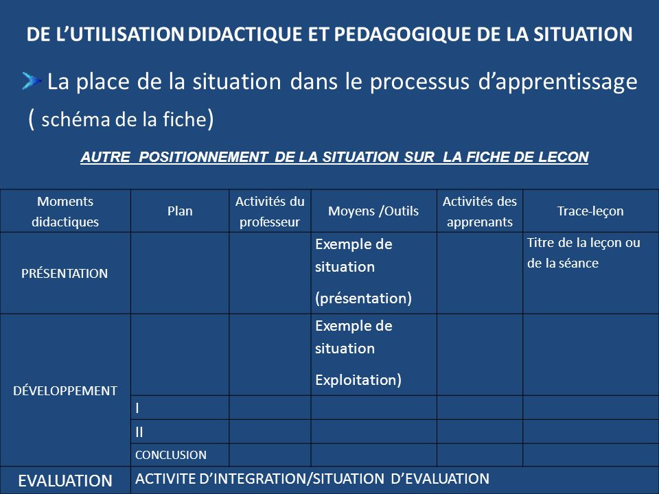 DE LUTILISATION DIDACTIQUE ET PEDAGOGIQUE DE LA SITUATION La place de la situation dans le processus dapprentissage ( schéma de la fiche ) Moments did