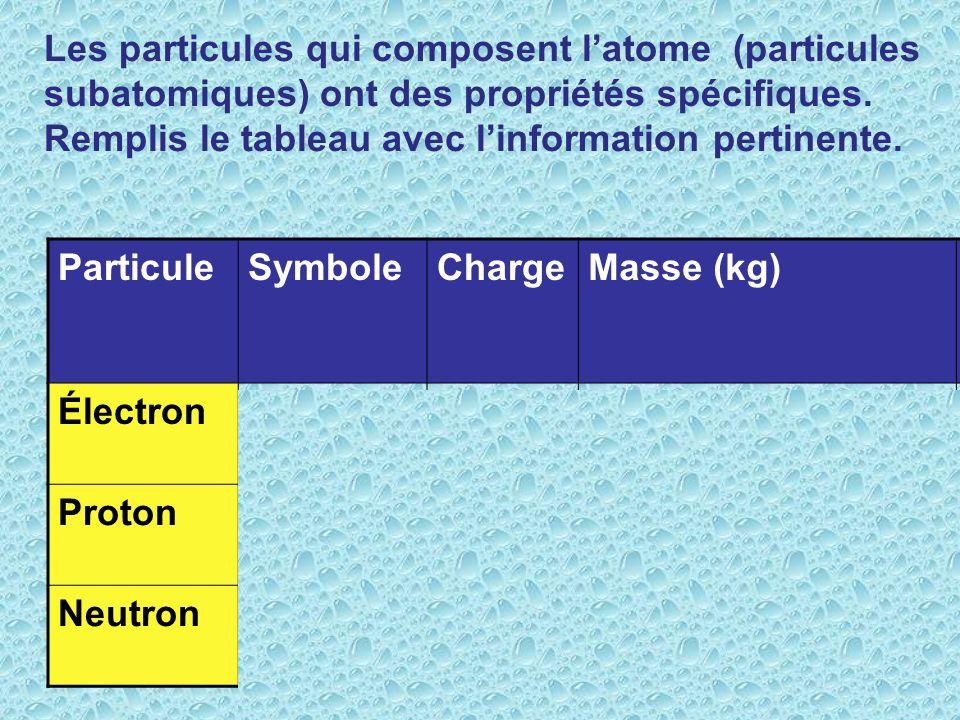 Les particules qui composent latome (particules subatomiques) ont des propriétés spécifiques.