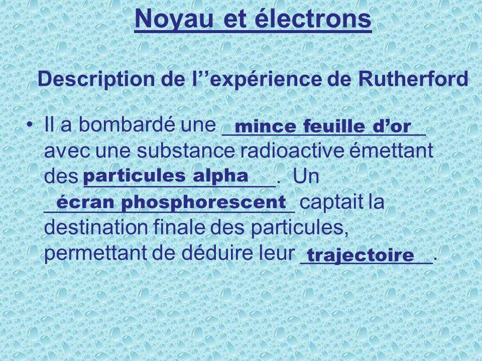 Noyau et électrons Description de lexpérience de Rutherford Il a bombardé une _________________ avec une substance radioactive émettant des ________________.